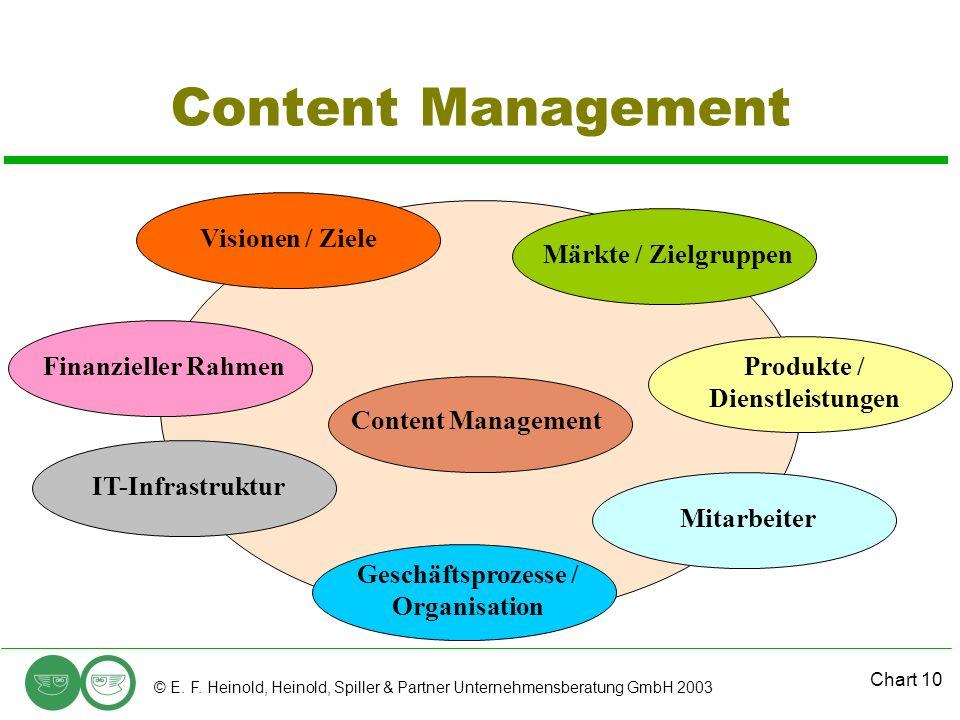 Produkte / Dienstleistungen Geschäftsprozesse / Organisation