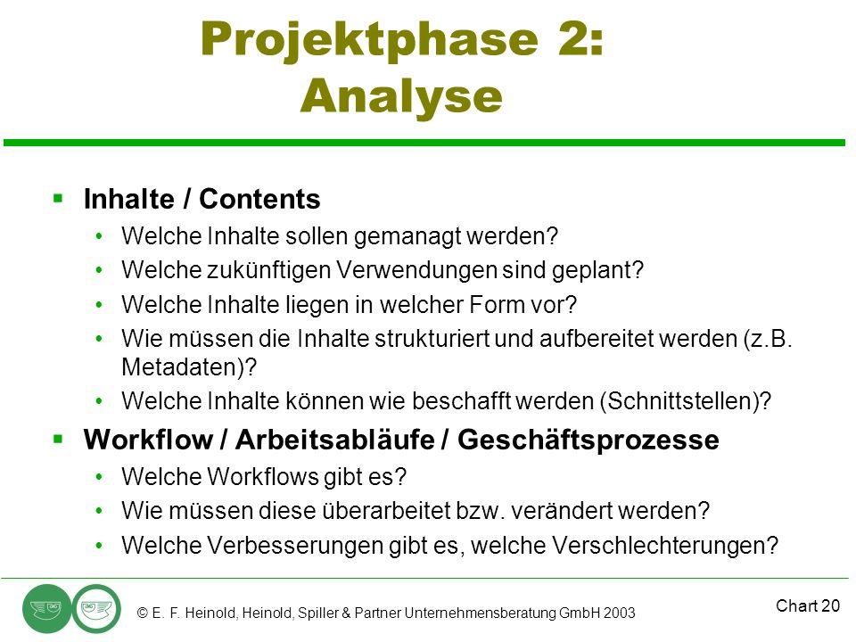 Projektphase 2: Analyse