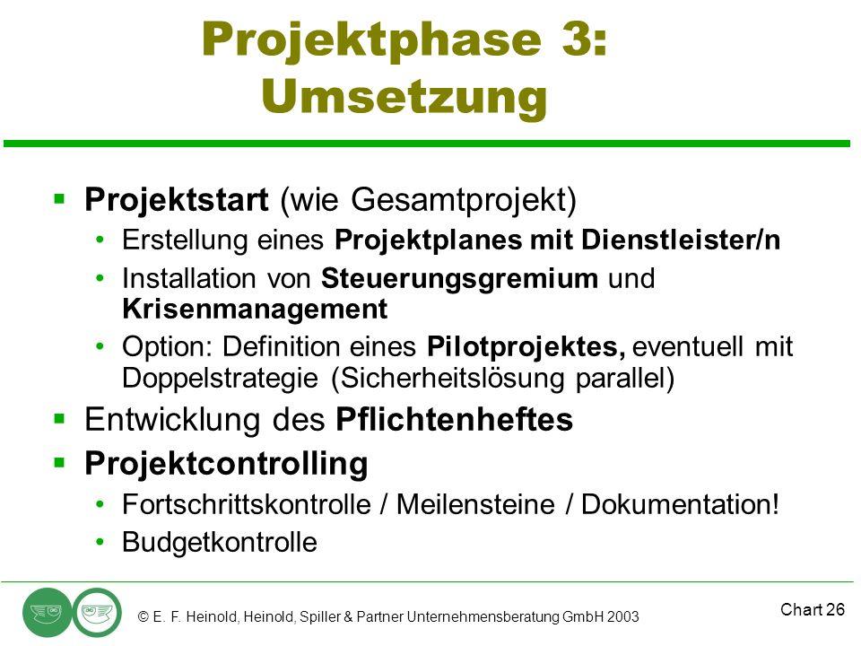 Projektphase 3: Umsetzung