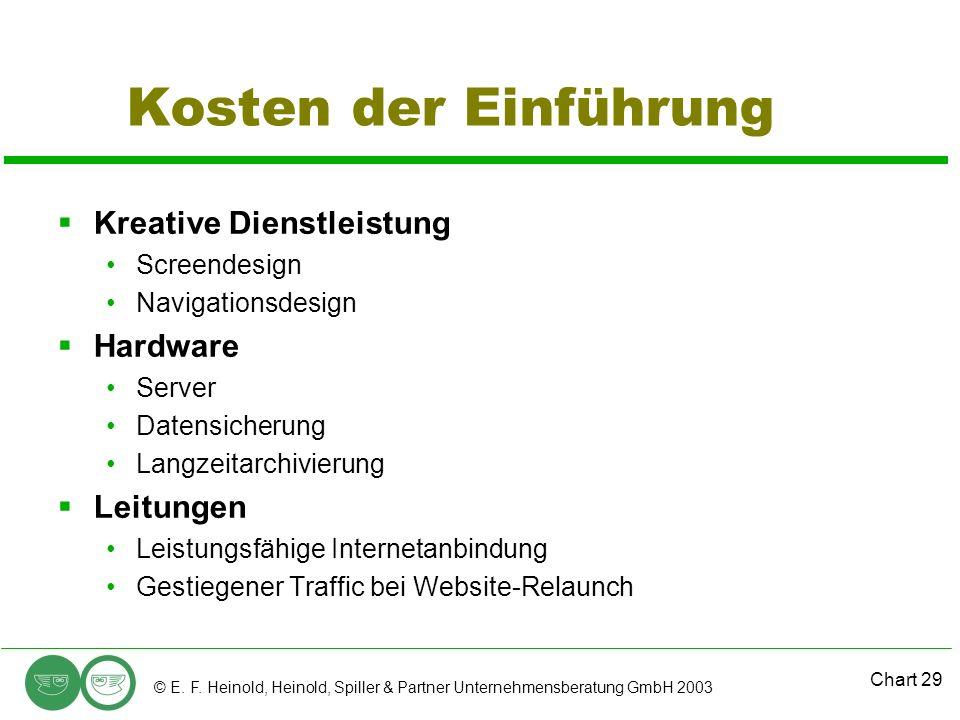 Kosten der Einführung Kreative Dienstleistung Hardware Leitungen