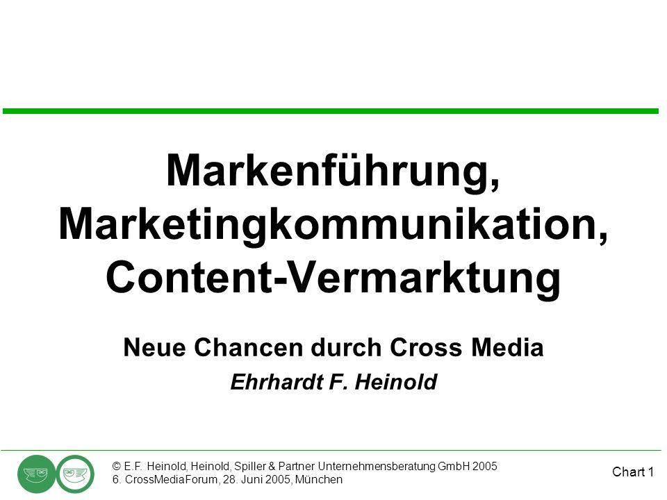 Markenführung, Marketingkommunikation, Content-Vermarktung