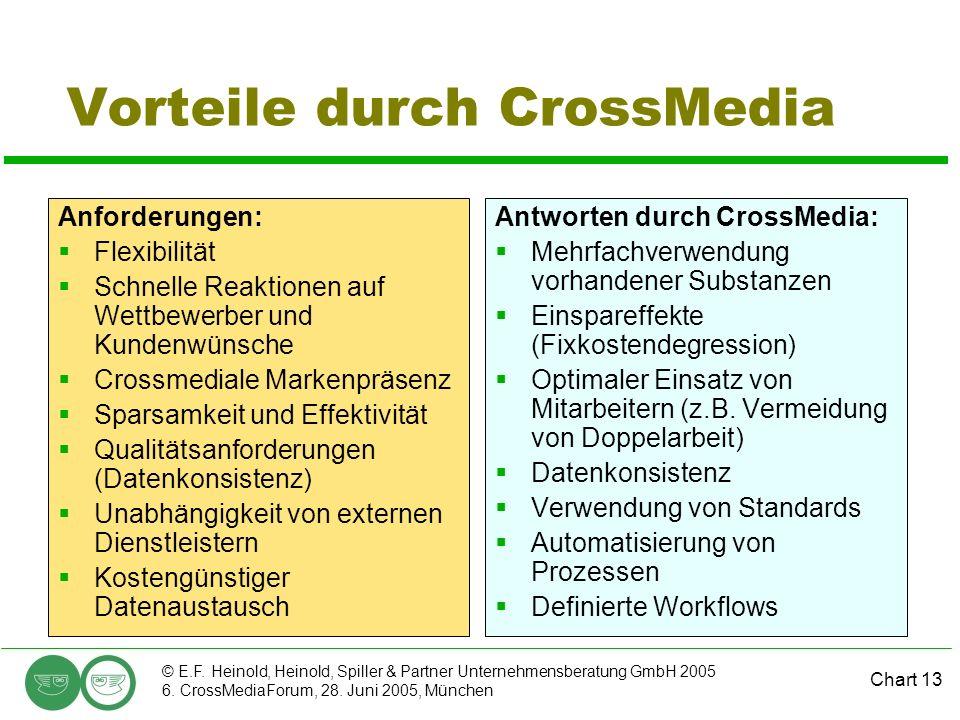 Vorteile durch CrossMedia