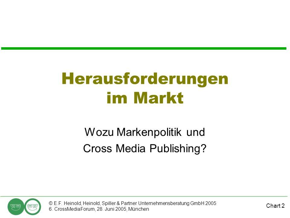 Herausforderungen im Markt
