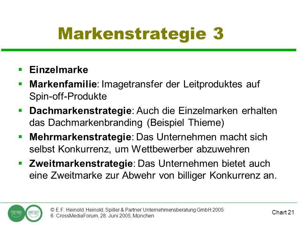 Markenstrategie 3 Einzelmarke