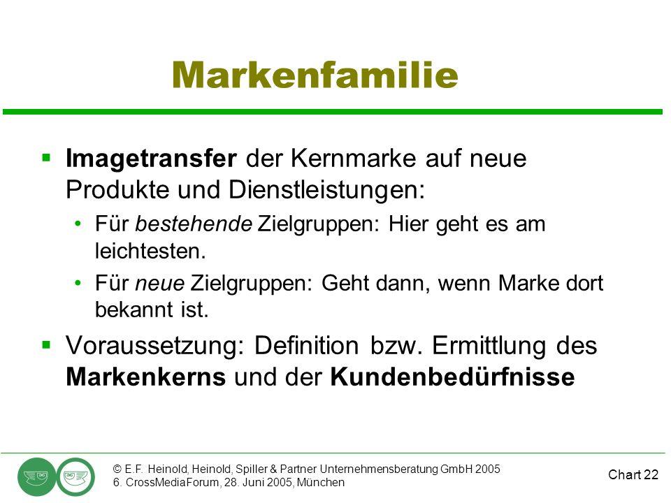 Markenfamilie Imagetransfer der Kernmarke auf neue Produkte und Dienstleistungen: Für bestehende Zielgruppen: Hier geht es am leichtesten.