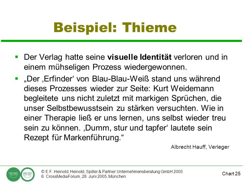 Beispiel: Thieme Der Verlag hatte seine visuelle Identität verloren und in einem mühseligen Prozess wiedergewonnen.