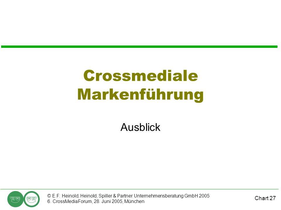 Crossmediale Markenführung