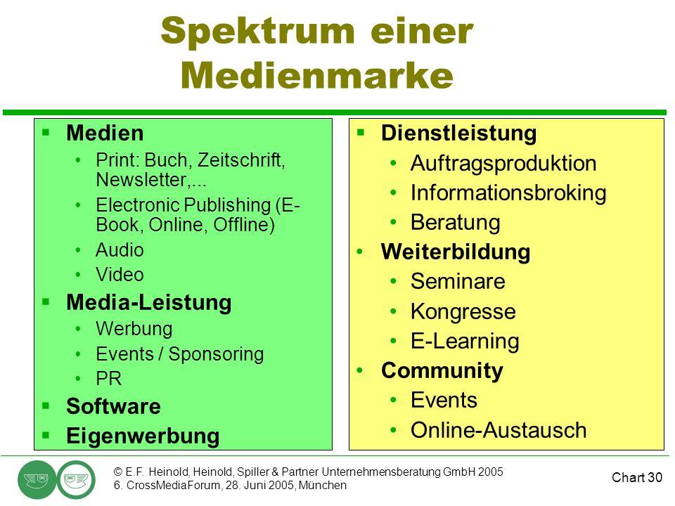Spektrum einer Medienmarke