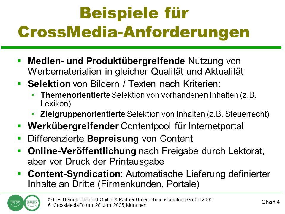Beispiele für CrossMedia-Anforderungen