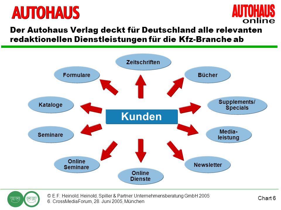 Der Autohaus Verlag deckt für Deutschland alle relevanten redaktionellen Dienstleistungen für die Kfz-Branche ab