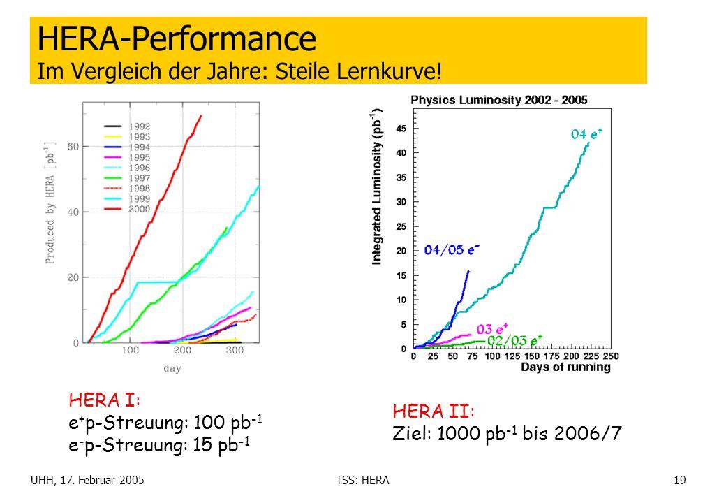 HERA-Performance Im Vergleich der Jahre: Steile Lernkurve!