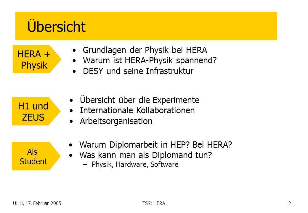 Übersicht HERA + Physik H1 und ZEUS Grundlagen der Physik bei HERA