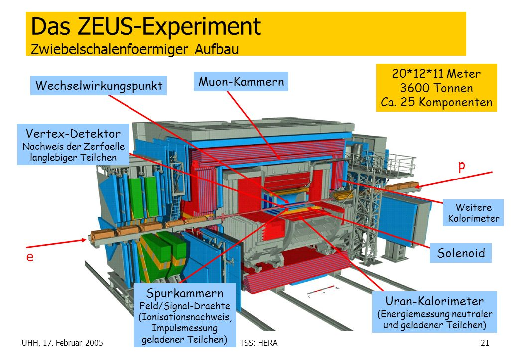 Das ZEUS-Experiment Zwiebelschalenfoermiger Aufbau