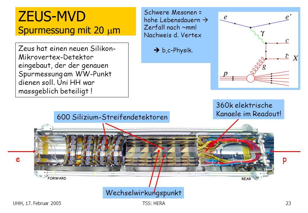 ZEUS-MVD Spurmessung mit 20 m