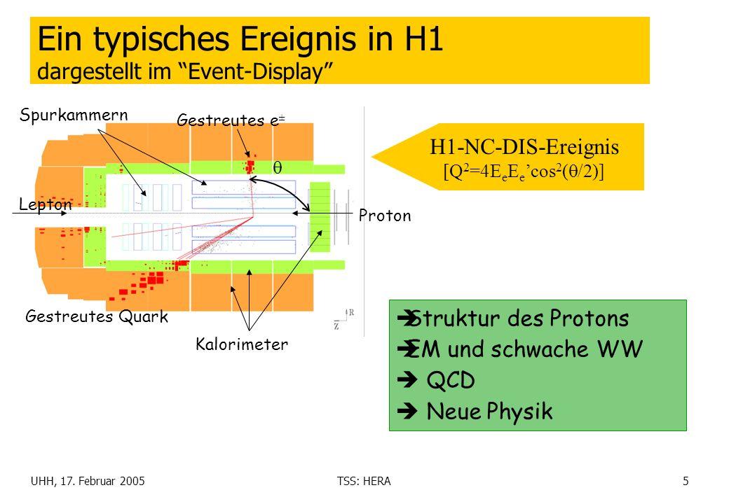 Ein typisches Ereignis in H1 dargestellt im Event-Display