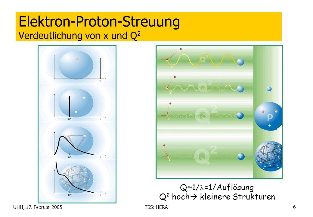 Elektron-Proton-Streuung Verdeutlichung von x und Q2