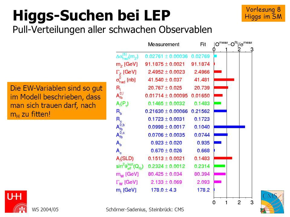 Higgs-Suchen bei LEP Pull-Verteilungen aller schwachen Observablen