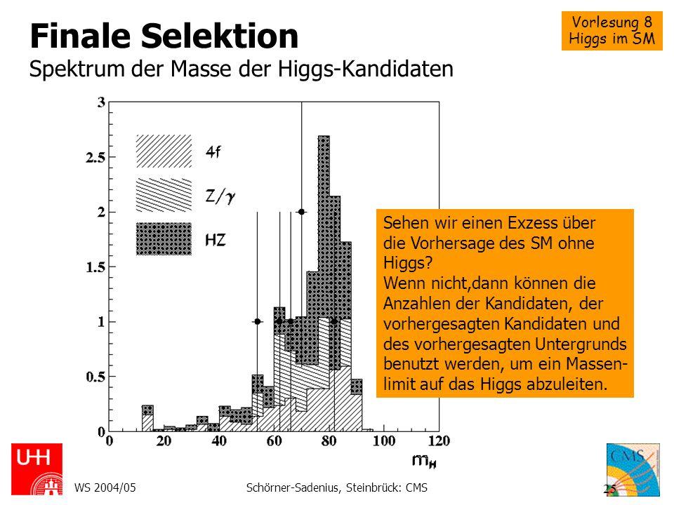 Finale Selektion Spektrum der Masse der Higgs-Kandidaten
