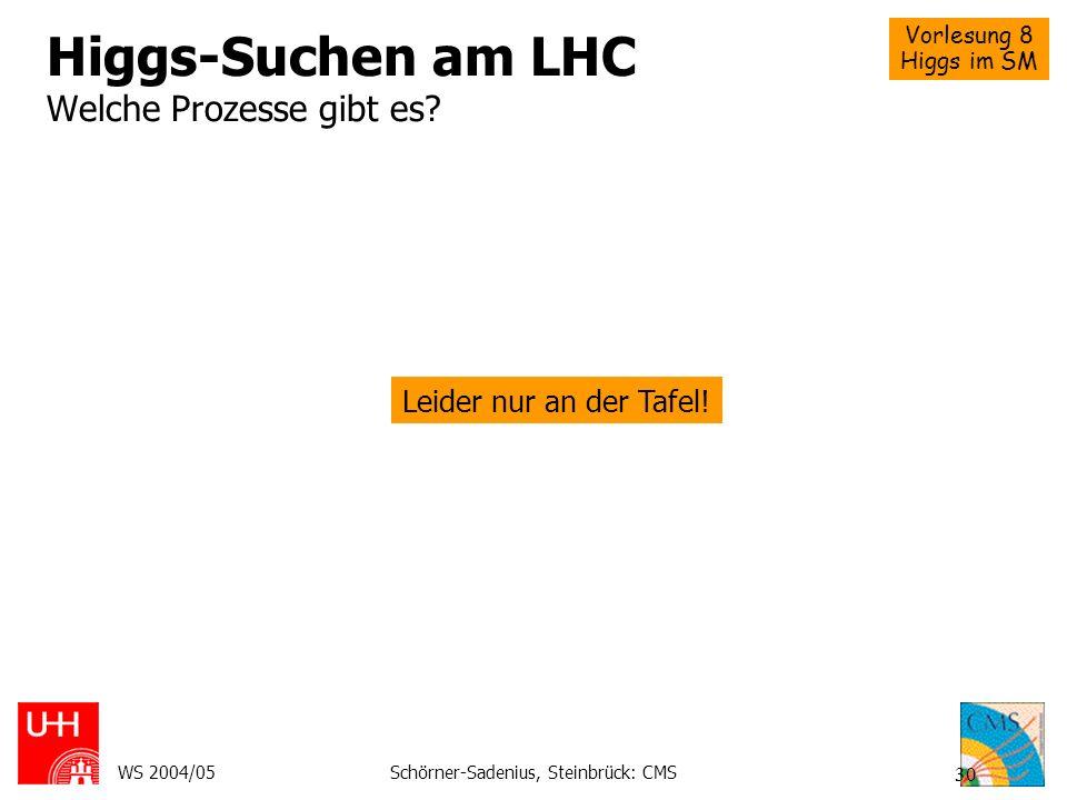 Higgs-Suchen am LHC Welche Prozesse gibt es