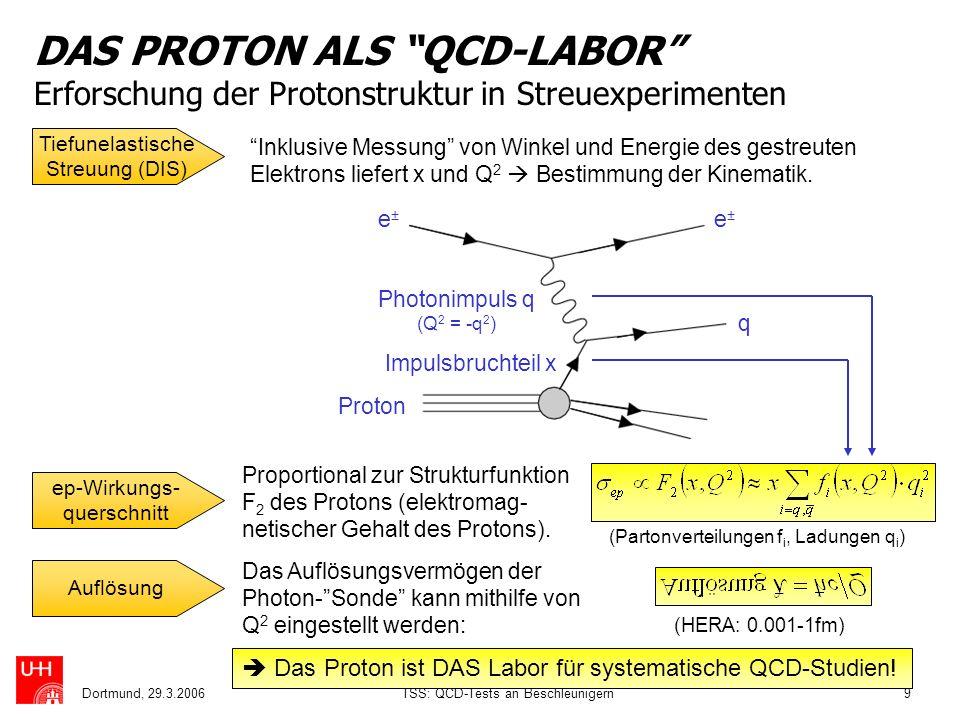 DAS PROTON ALS QCD-LABOR Erforschung der Protonstruktur in Streuexperimenten
