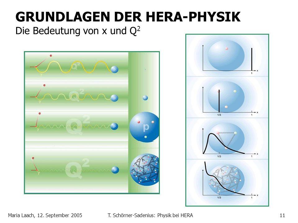 GRUNDLAGEN DER HERA-PHYSIK Die Bedeutung von x und Q2