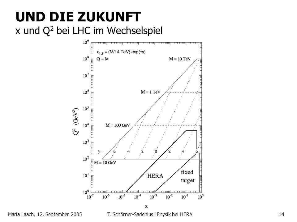 UND DIE ZUKUNFT x und Q2 bei LHC im Wechselspiel