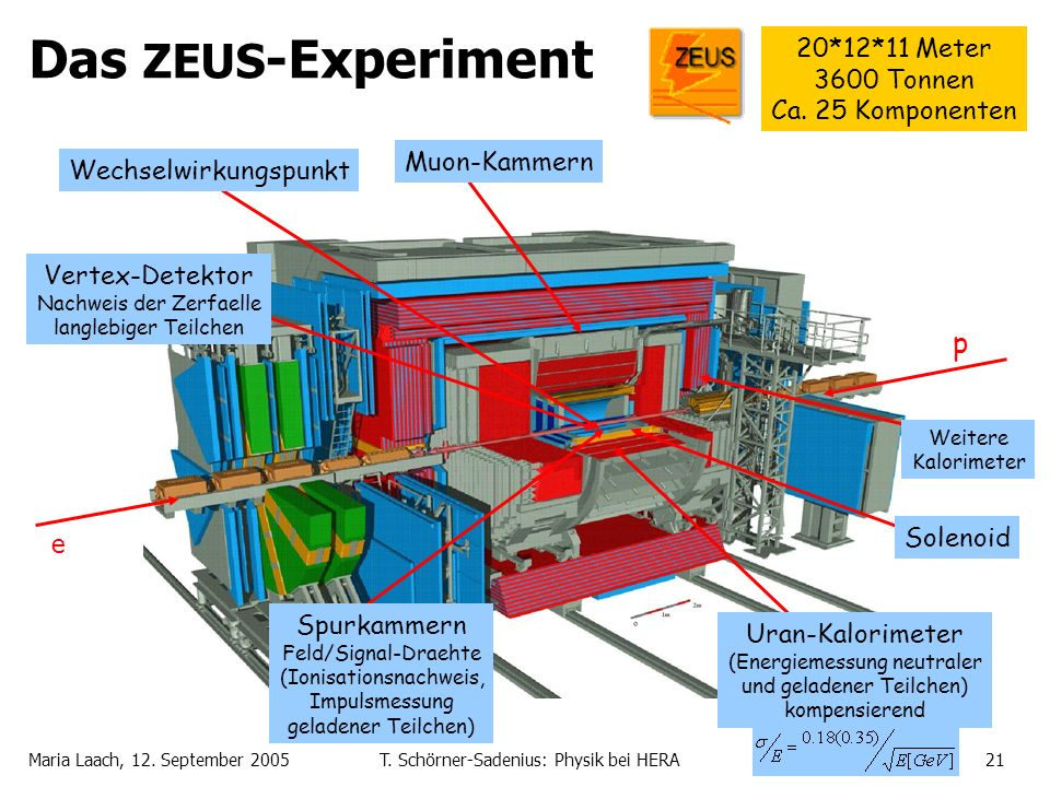 Das ZEUS-Experiment p 20*12*11 Meter 3600 Tonnen Ca. 25 Komponenten