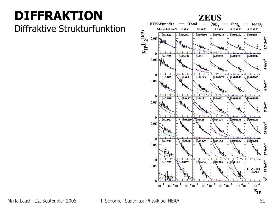 DIFFRAKTION Diffraktive Strukturfunktion