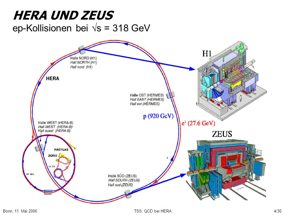 HERA UND ZEUS ep-Kollisionen bei s = 318 GeV