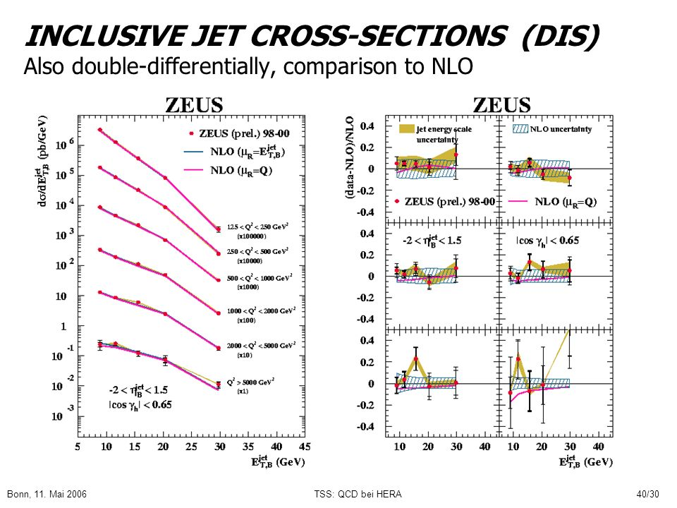 INCLUSIVE JET CROSS-SECTIONS (DIS) Also double-differentially, comparison to NLO