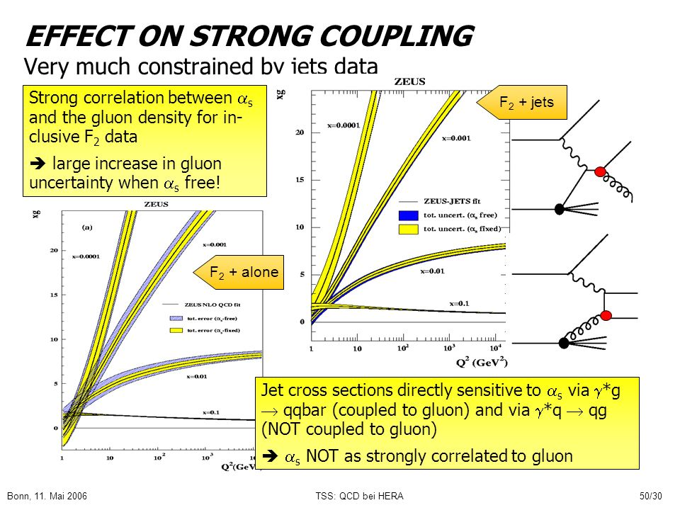EFFECT ON STRONG COUPLING Very much constrained by jets data