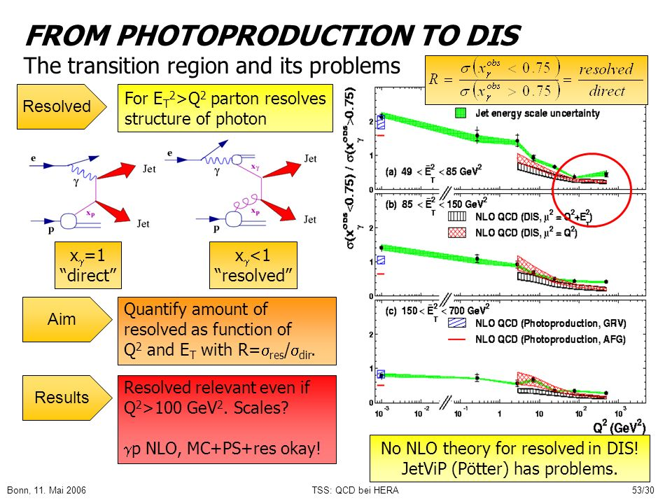 FROM PHOTOPRODUCTION TO DIS The transition region and its problems