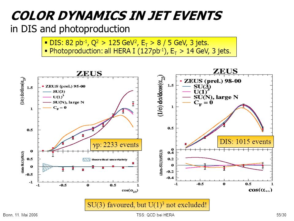 COLOR DYNAMICS IN JET EVENTS in DIS and photoproduction