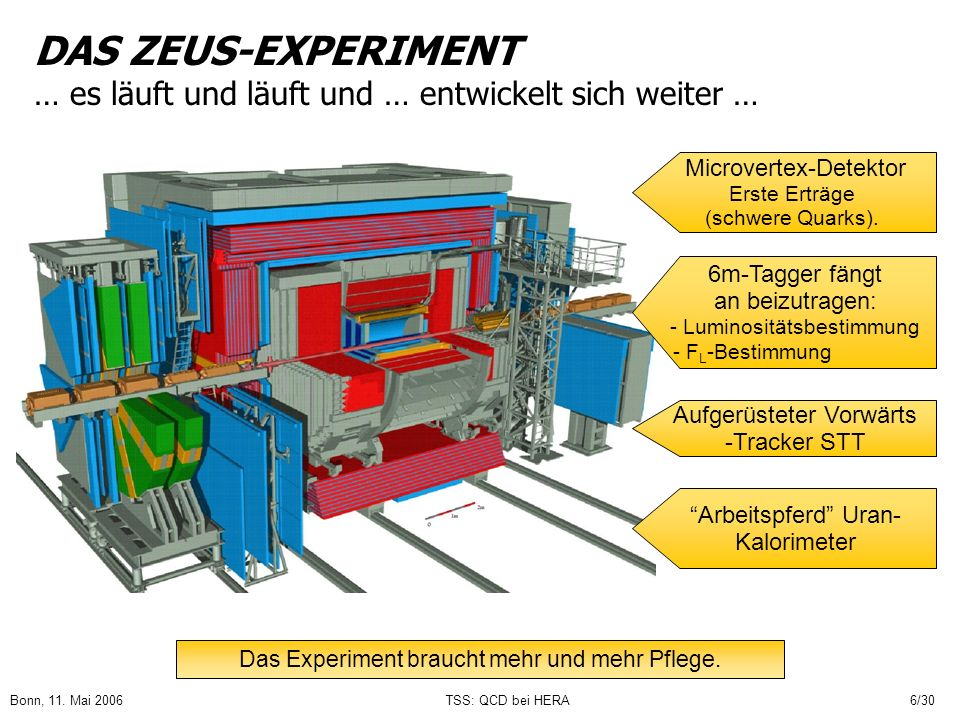 DAS ZEUS-EXPERIMENT … es läuft und läuft und … entwickelt sich weiter …