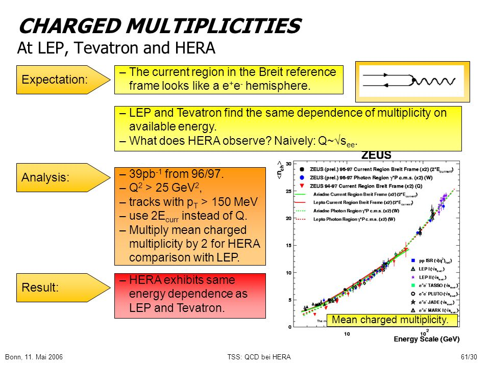 CHARGED MULTIPLICITIES At LEP, Tevatron and HERA