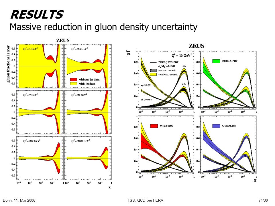 RESULTS Massive reduction in gluon density uncertainty