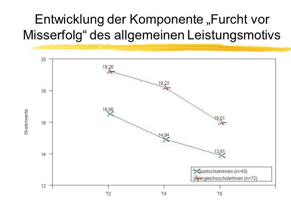 """Entwicklung der Komponente """"Furcht vor Misserfolg des allgemeinen Leistungsmotivs"""