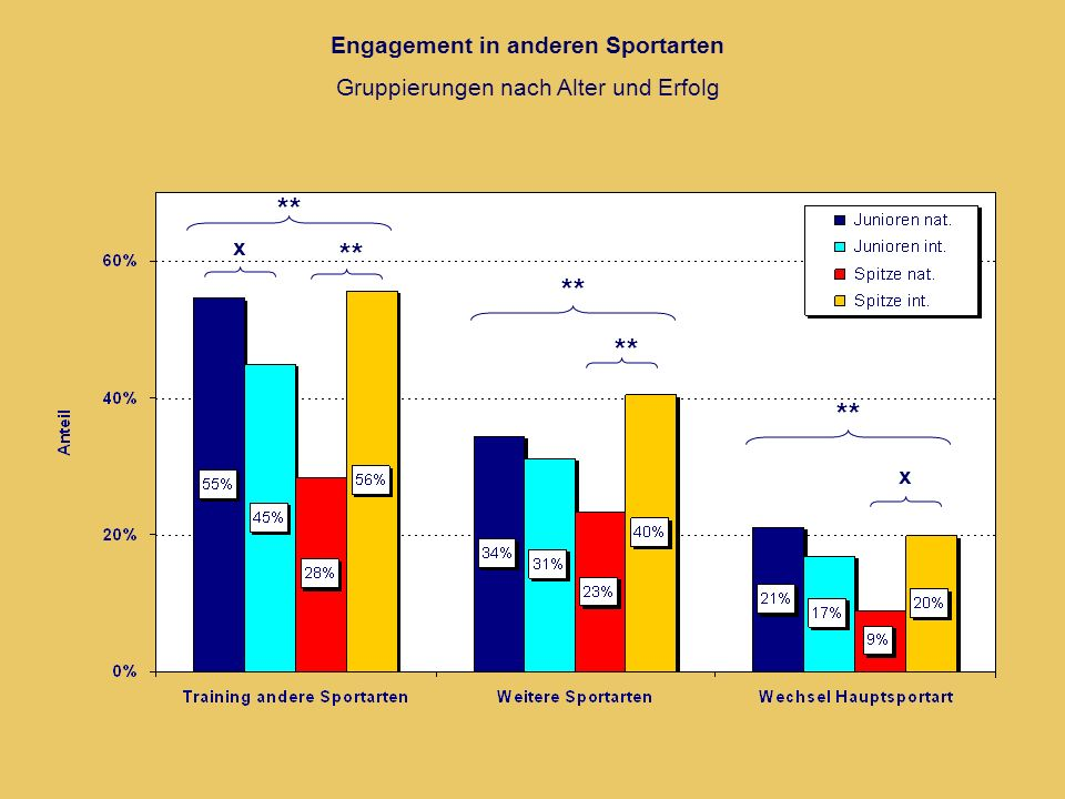 Engagement in anderen Sportarten