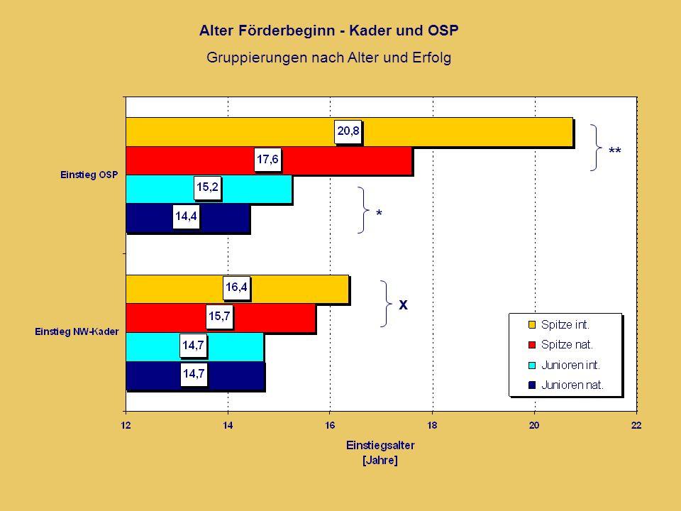 Alter Förderbeginn - Kader und OSP