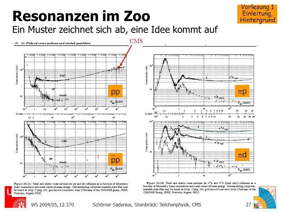 Resonanzen im Zoo Ein Muster zeichnet sich ab, eine Idee kommt auf