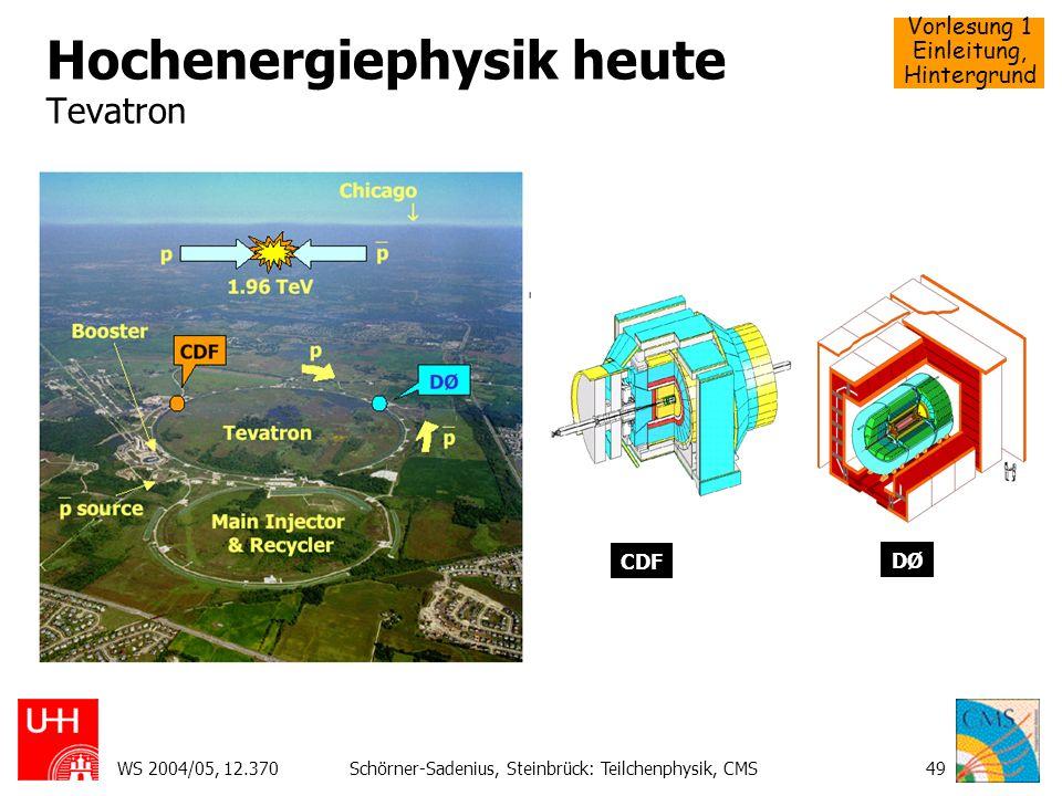 Hochenergiephysik heute Tevatron