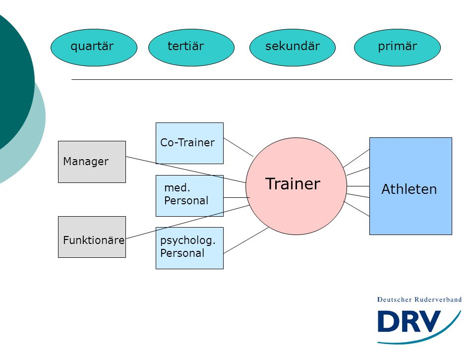 Trainer Athleten quartär tertiär sekundär primär Co-Trainer Manager