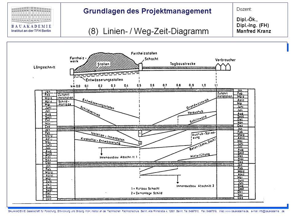 (8) Linien- / Weg-Zeit-Diagramm