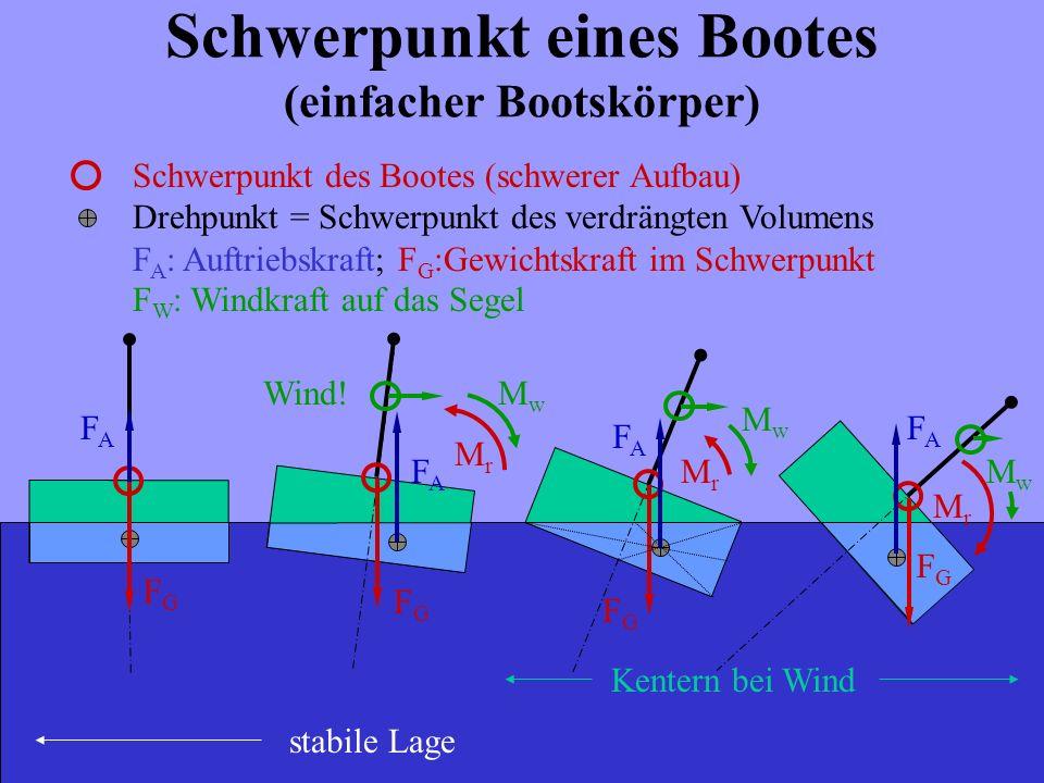 Schwerpunkt eines Bootes (einfacher Bootskörper)