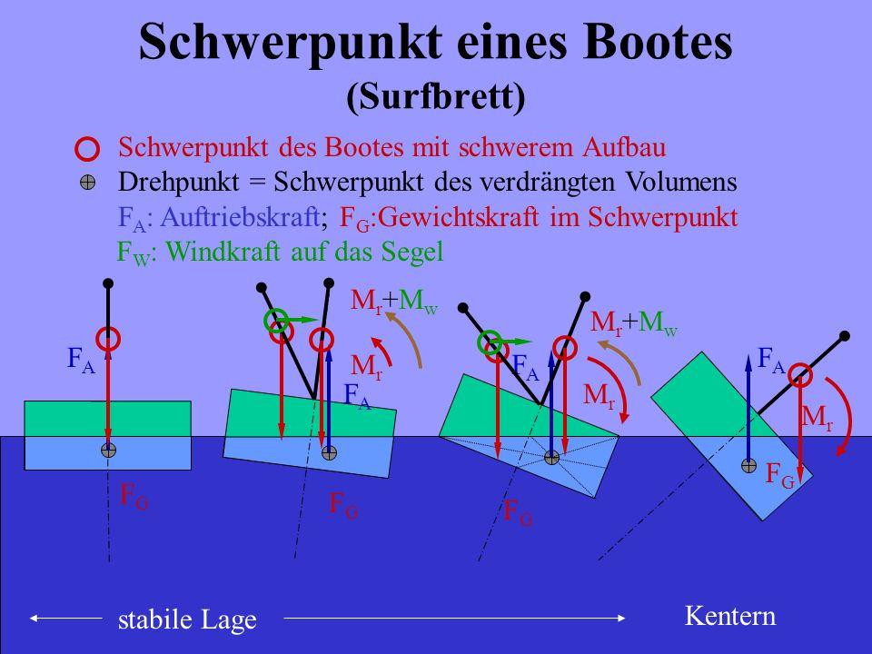 Schwerpunkt eines Bootes (Surfbrett)