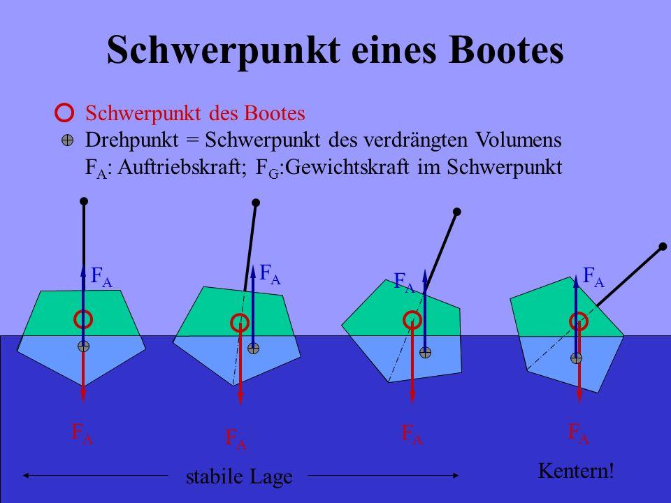 Schwerpunkt eines Bootes