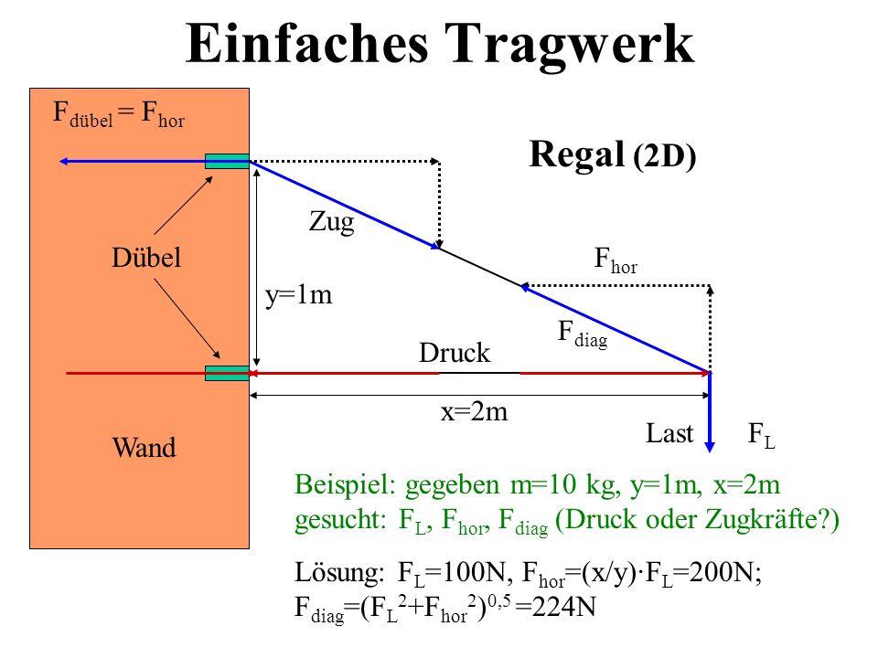Einfaches Tragwerk Regal (2D) Fdübel = Fhor Zug Dübel Fhor y=1m Fdiag