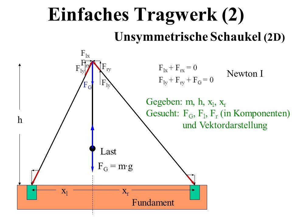 Unsymmetrische Schaukel (2D)