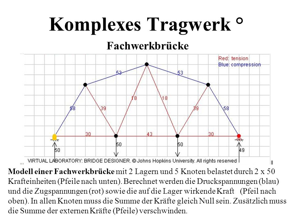 Komplexes Tragwerk ° Fachwerkbrücke