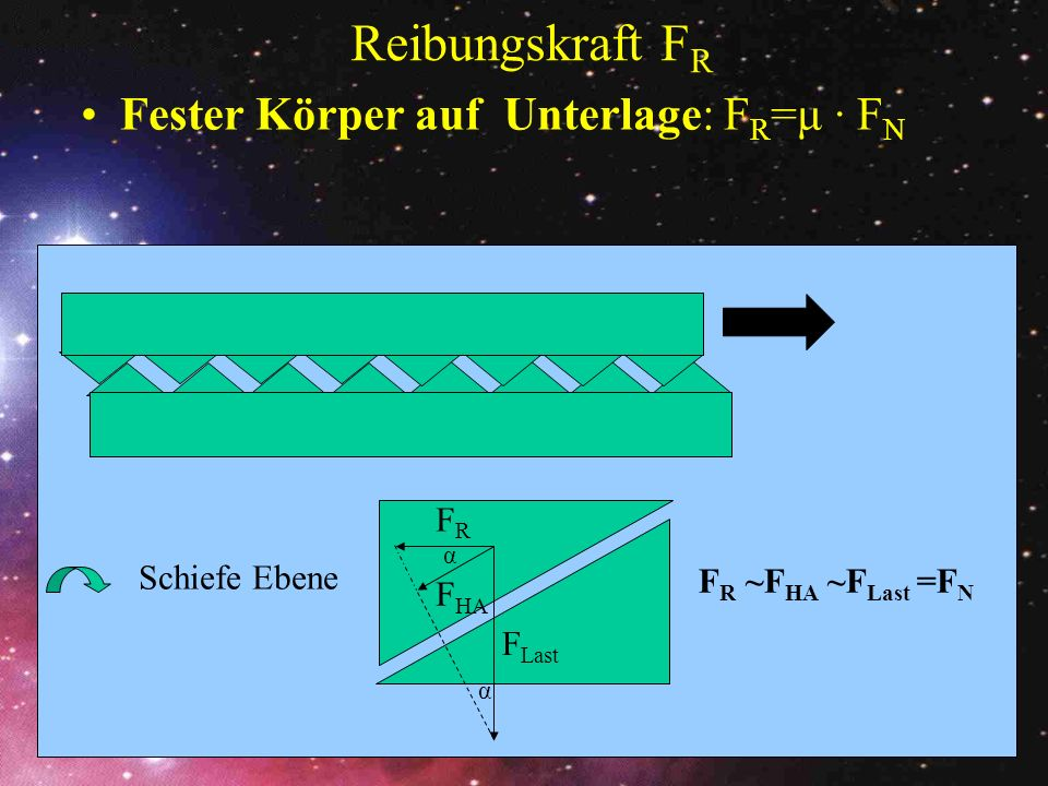 Reibungskraft FR Fester Körper auf Unterlage: FR=μ · FN FR
